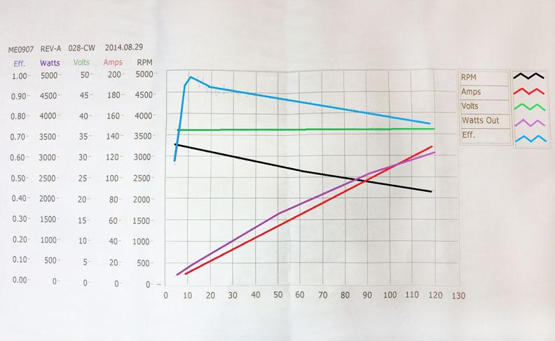 Thunderstruck Motors Manuals Amp Data Sheets