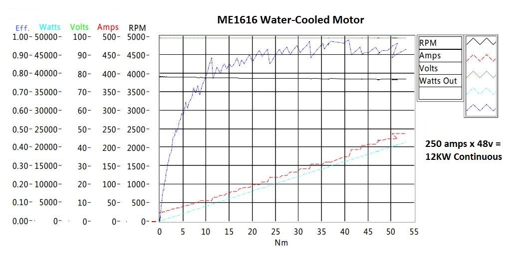 Motors DC and PMAC :: ME1616