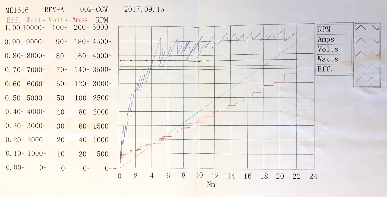 Thunderstruck Motors Manuals Data Sheets Ev Ac Motor Wiring Diagram Me1616 Power Chart