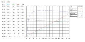 ME0709 Curves