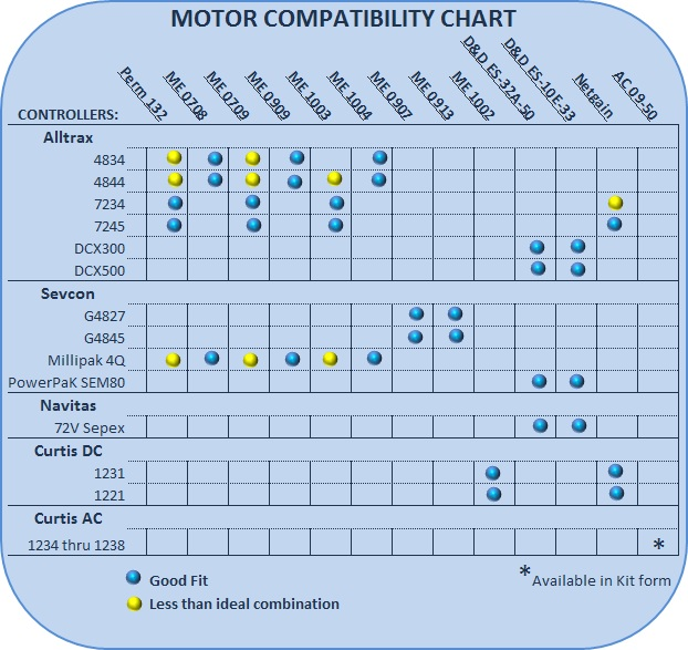 Motor Compatibility Chart